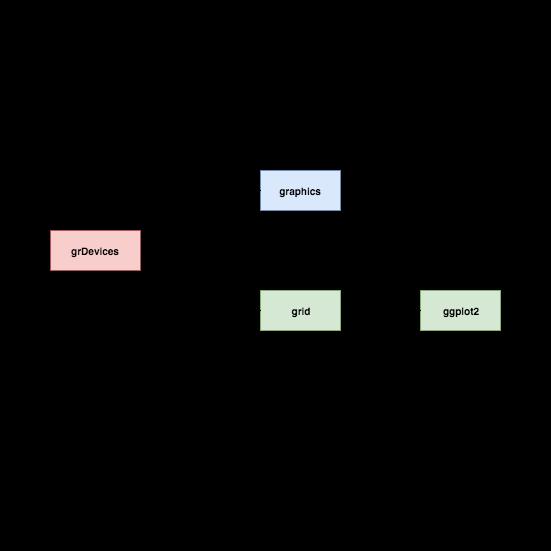 Building Data Visualization Tools: 'ggplot2', essential